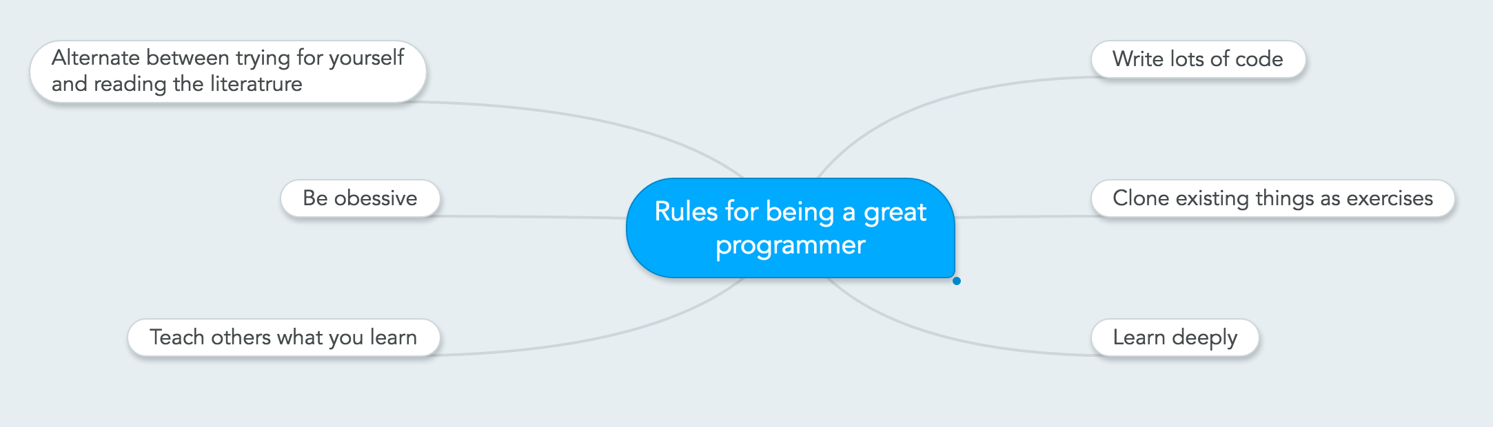 Mindmap of the rules